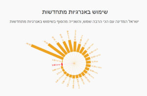 ישראל וה(אין) אנרגיות מתחדשות