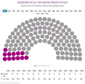 נשים כמיעוט זעיר בכנסת ישראל לאורך השנים