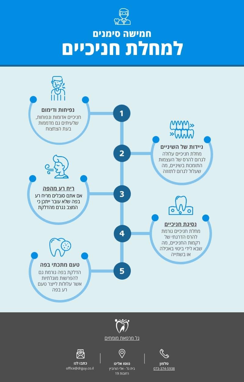 5 סימנים למחלת חניכיים